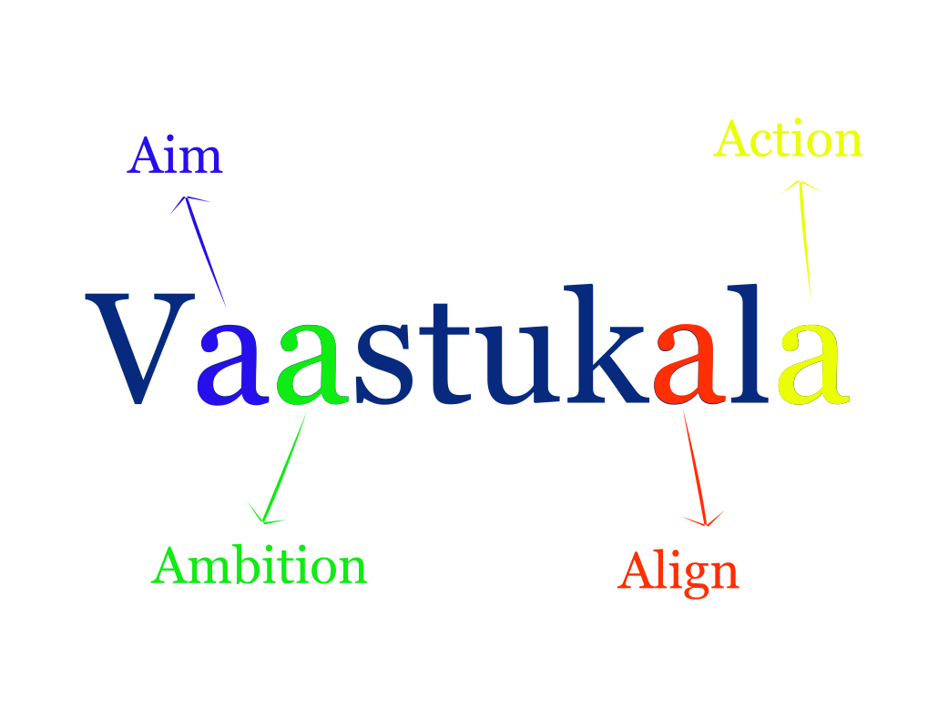 What Vaastukala stands for